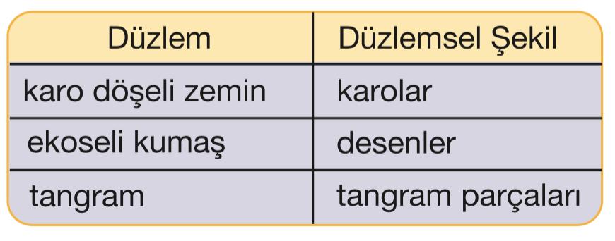Düzlem ve Düzlemsel Şekil Farkı